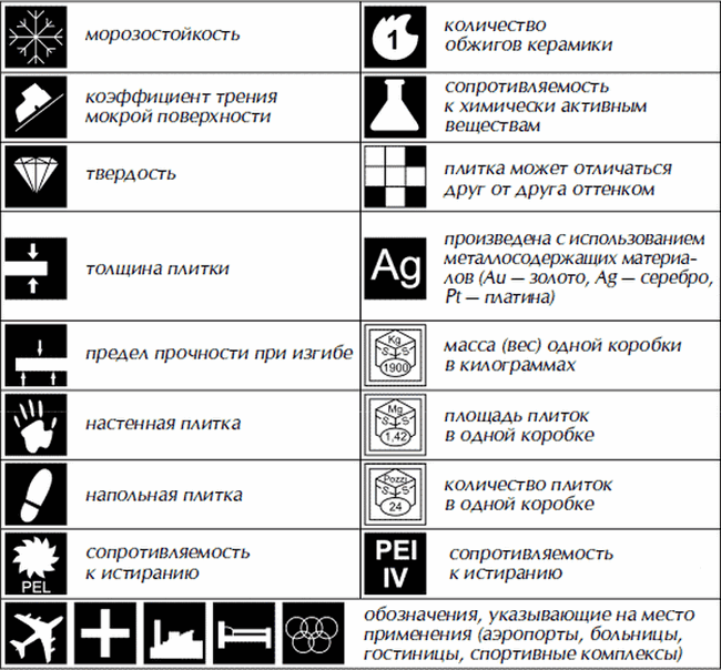 Таблица обозначения характеристик
