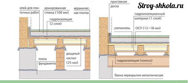 Фото с сайта: stroy-shkola.ru